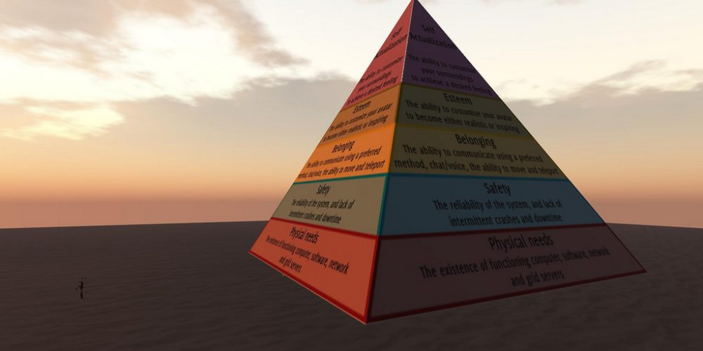 Maslows Pyramid of Need