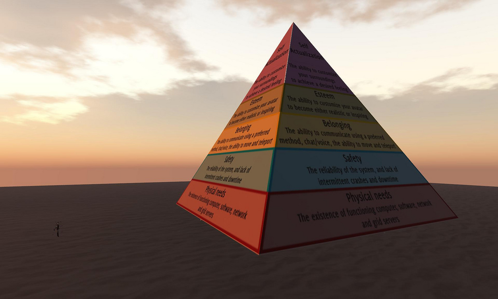 Maslows Pyramid of Need